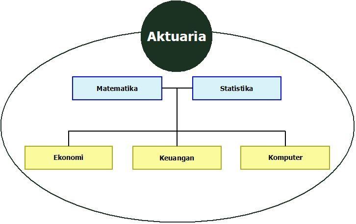 Konstelasi_Aktuaria